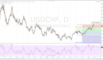 RSI divergence from trend combined with a bearish engulfing pattern suggest that USD/CHF is currently ripe for a correction.