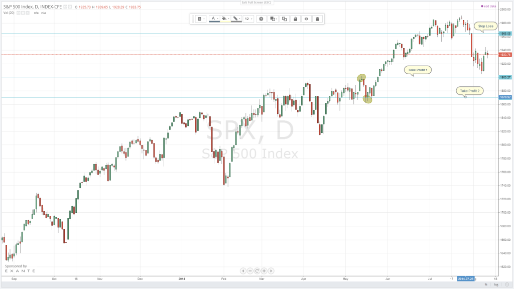 The US benchmark S&P is entering a sell zone as further downside for global equities is expected.