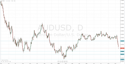 The Australian dollar lost about 4 figures against its US counterpart; further losses are expected due to the slowdown the Chinese economy is experiencing.