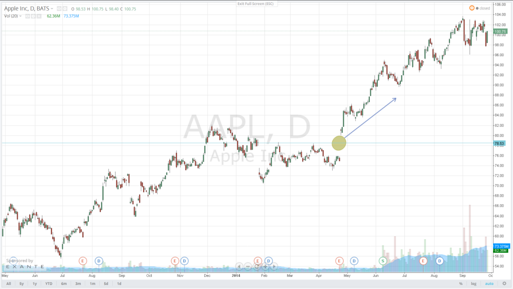 The following is a chart example of a breakout that Apple makes on 24 April 2014, which is followed by an impressive rally in its shares.