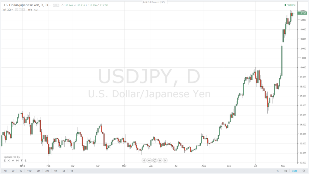 Next target on the upside for the USD/JPY is 116.50, followed by the 118.15 resistance. Immediate support is offered by 115.50.