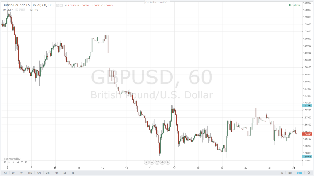 Though more sideways is possible, we expect a break through the 1.5592 support to send the GBP/USD to 1.5394. Initial resistance is expected at 1.5735.
