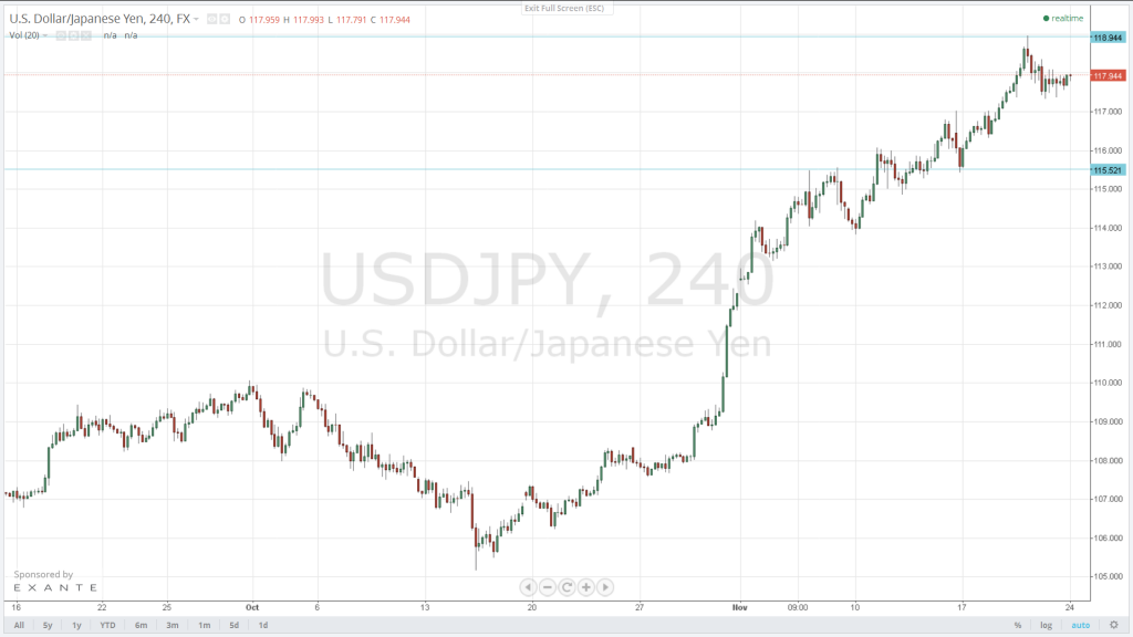 The USD/JPY is expected to head back to 118.95, and a break there will pave the way for fresh highs. 115.52 will halt any potential attempts on correction.