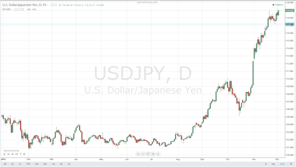 The USD/JPY is currently targeting 120, en route to the 124.15 resistance. Initial support is located at 118.50.