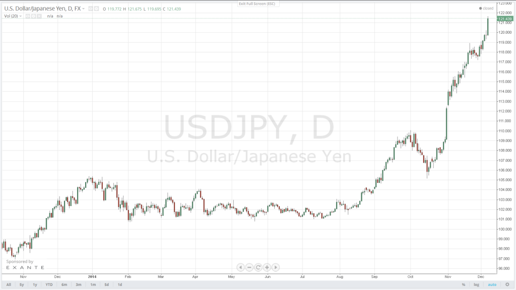 Next target for the USD/JPY is the 124.15 resistance. Initial support is offered by 120.06.