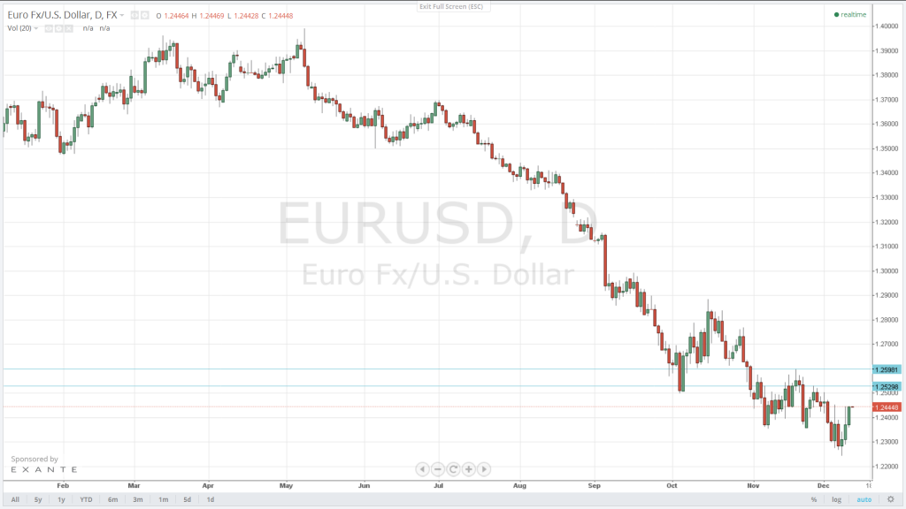 Next target for the EUR/USD is 1.2530. Success there will expose 1.26, which should put a cap to any further upside attempts. Initial support is 1.2350.