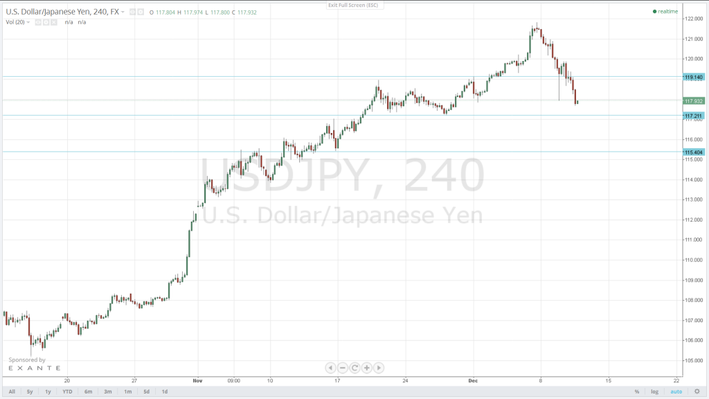 The USD/JPY correction will extend further. Next target is 117.20; a breach there will send the pair to the 115.40 support. Initial resistance is 119.14.