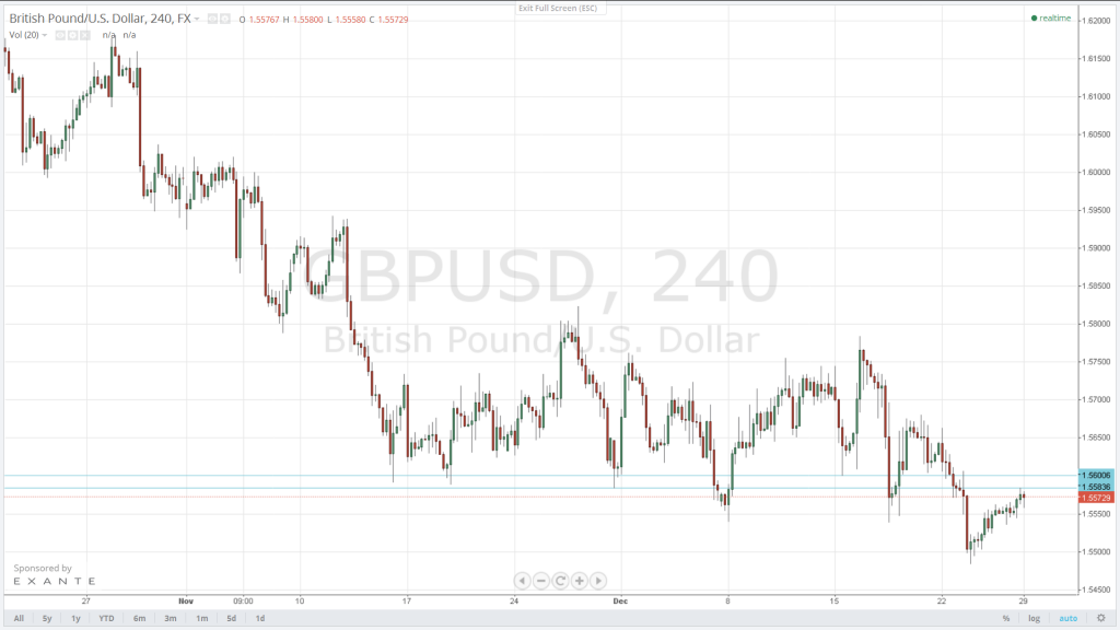 The GBP/USD's upside seems limited below the 1.5584-1.5600 resistance area. Next target on the downside for the forex pair is the crucial 1.5430 support.