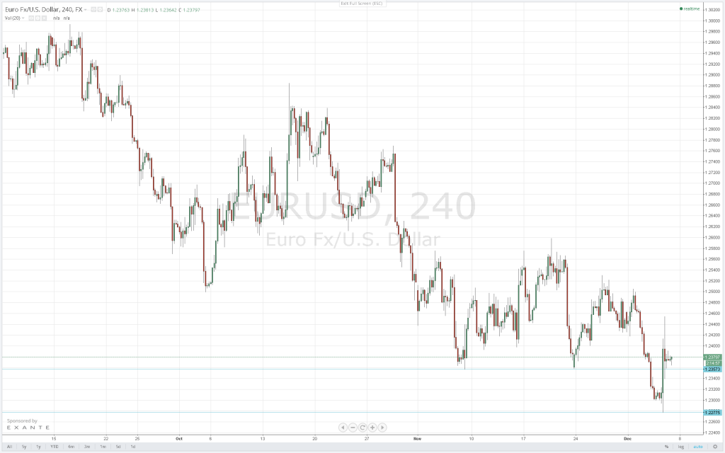 With the EUR/USD correction still intact, the pair is expected to head to the 1.2507 resistance. Crucial on the downside is the support level at 1.2353.