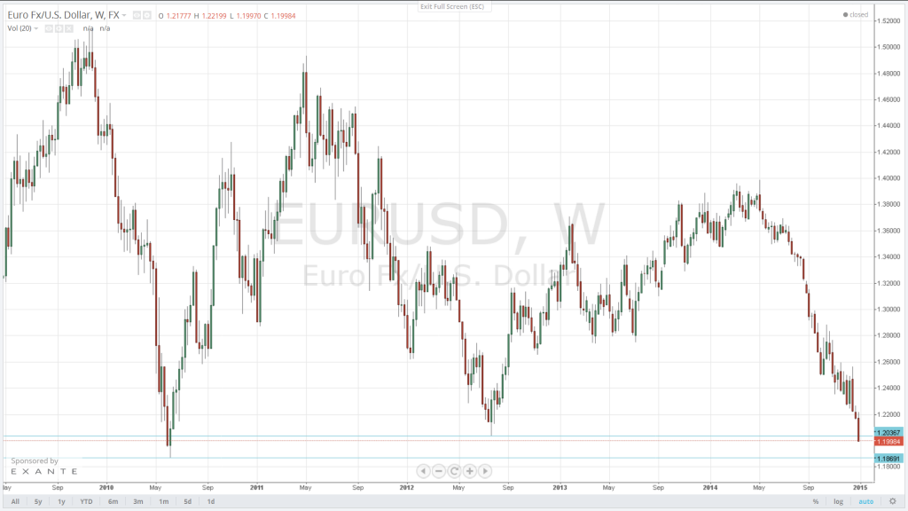 The EUR/USD closed below the key 1.2042 support yesterday. This breach signals that the downtrend is set to continue. The pair will target 1.1876 next.
