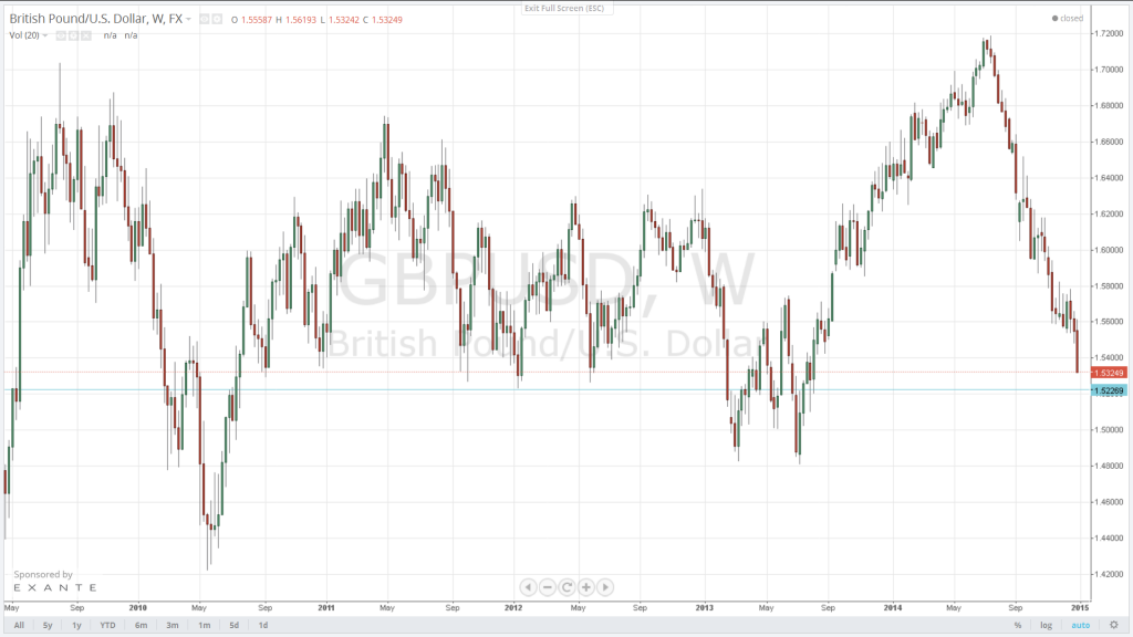 Next target for the GBP/USD is the major support level at 1.5227. Initial resistance is expected at 1.5485.