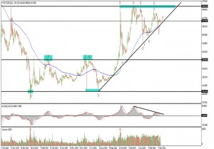 Technical analysis of Bitcoin / USD Forex