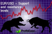 EUR/USD - Support and resistance levels