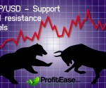 GBP/USD - Support and resistance levels