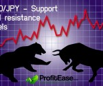USD/JPY - Support and resistance levels