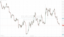 Next target for the EUR/USD is the 1.2500 support. Immediate resistance is offered by 1.2705.