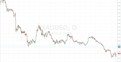 Current market levels of silver provide good buying opportunities. Stops should be placed below $15.50. Profits should be taken at $18.20-$18.60.